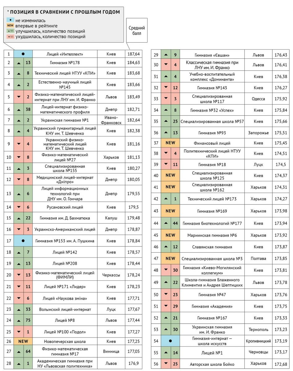 Опубликован рейтинг лучших школ Украины