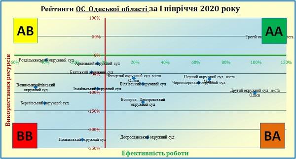 Одесский суд занял высшую позицию в рейтинге эффективности судов Украины
